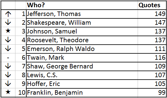 Doing-The-Numbers-Top-Ten-Authors-2014