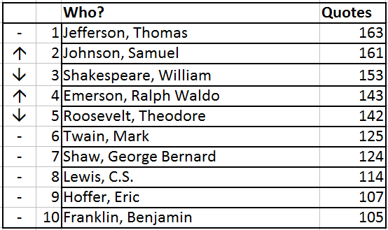 Top 10 Authors 2015